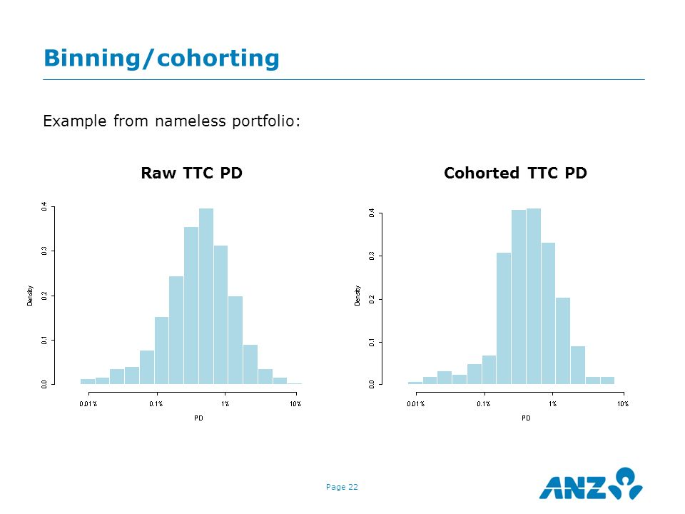 Binning/cohorting Example from nameless portfolio: Raw TTC PD