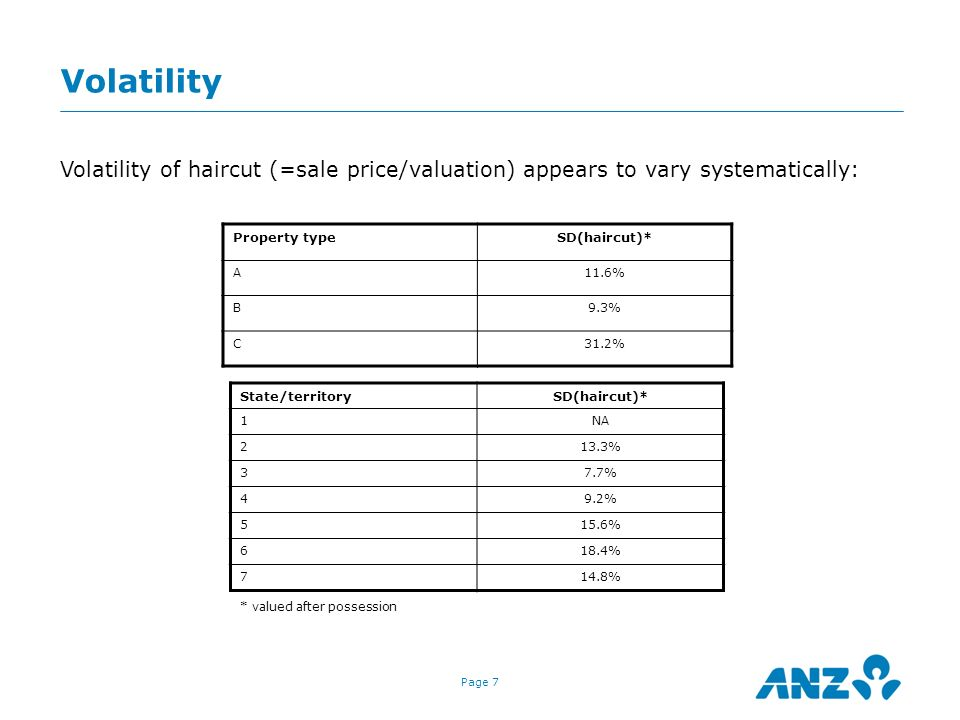Volatility Volatility of haircut (=sale price/valuation) appears to vary systematically: Property type.
