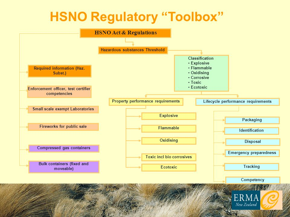 HSNO Regulatory Toolbox
