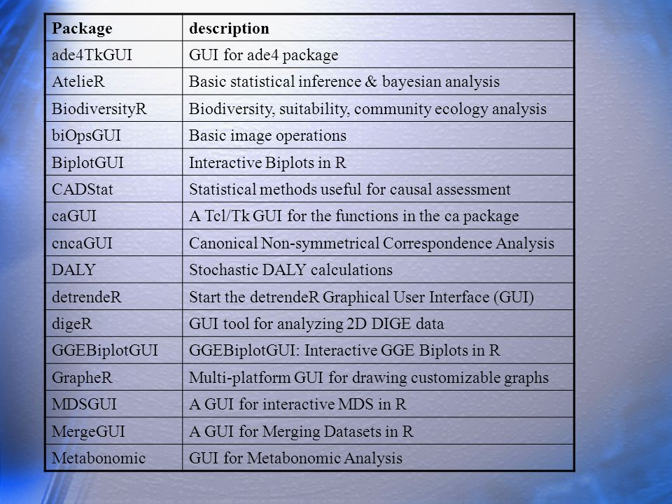 Package description. ade4TkGUI. GUI for ade4 package. AtelieR. Basic statistical inference & bayesian analysis.