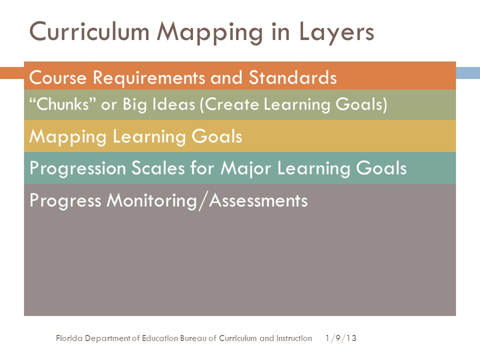 Curriculum Mapping in Layers