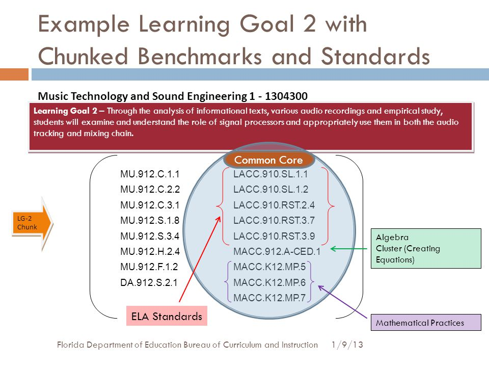 Example Learning Goal 2 with Chunked Benchmarks and Standards