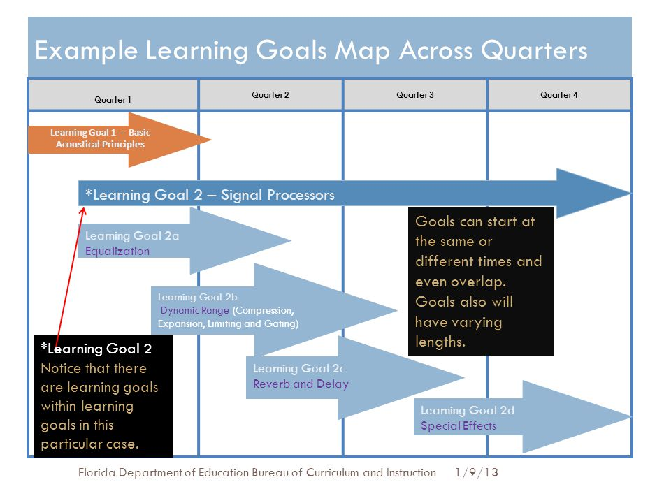 Example Learning Goals Map Across Quarters