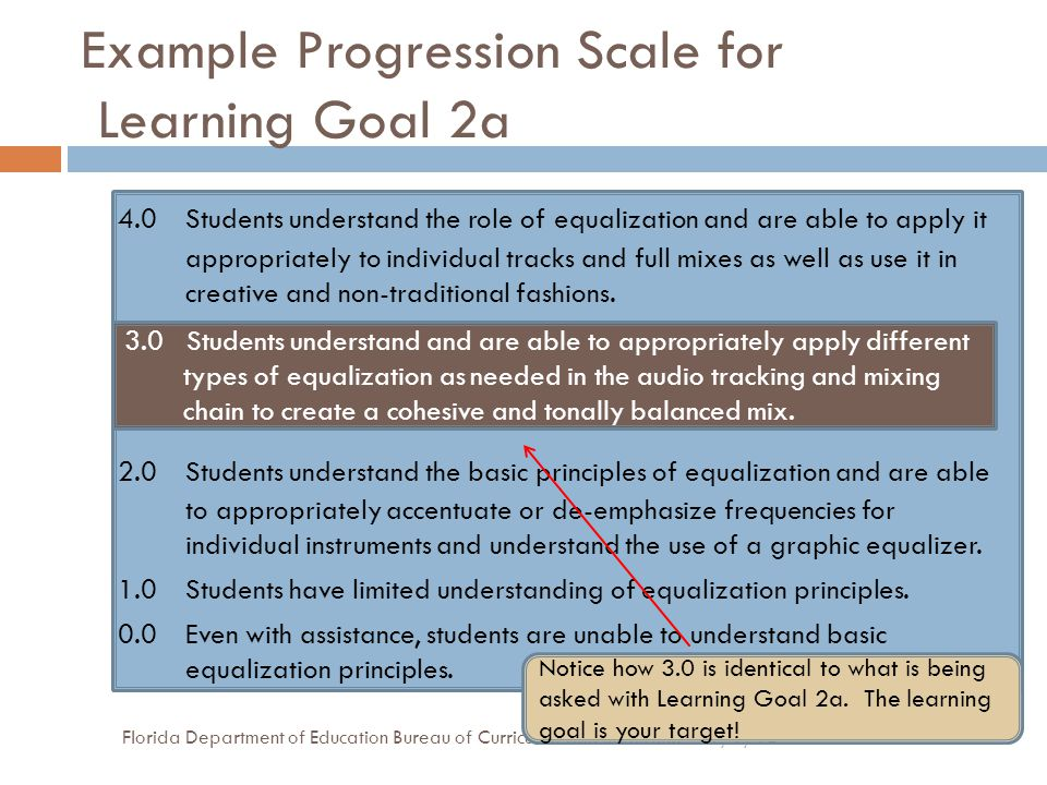 Example Progression Scale for Learning Goal 2a