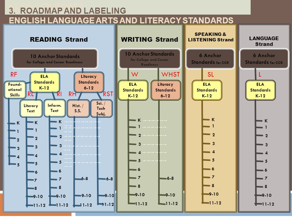 3. RoadMap and Labeling English Language Arts and Literacy Standards