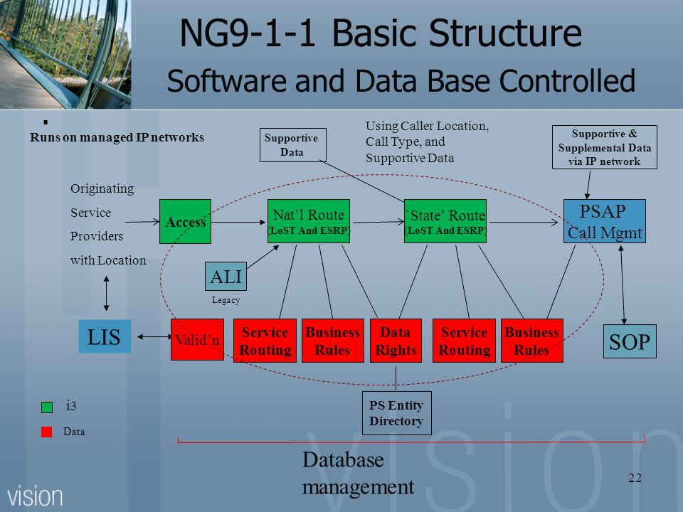 NG9-1-1 Basic Structure Software and Data Base Controlled