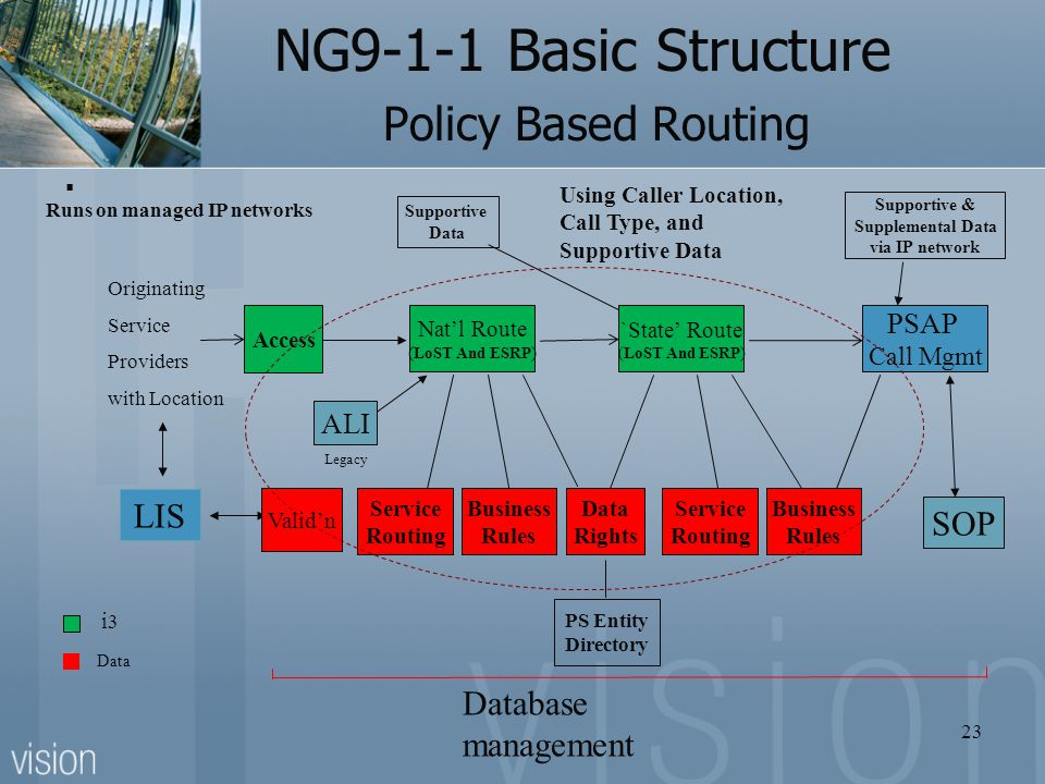 NG9-1-1 Basic Structure Policy Based Routing