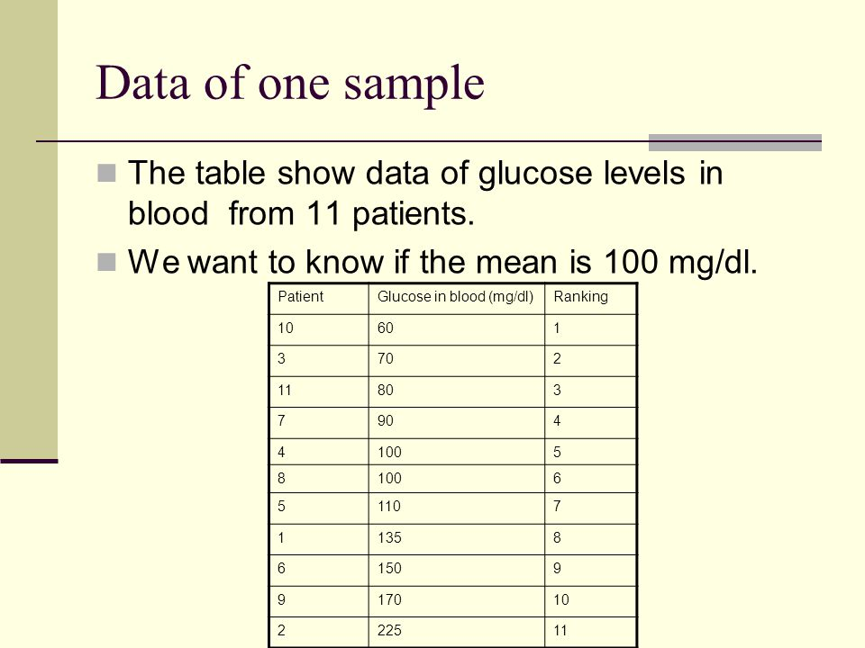 Data of one sample The table show data of glucose levels in blood from 11 patients. We want to know if the mean is 100 mg/dl.