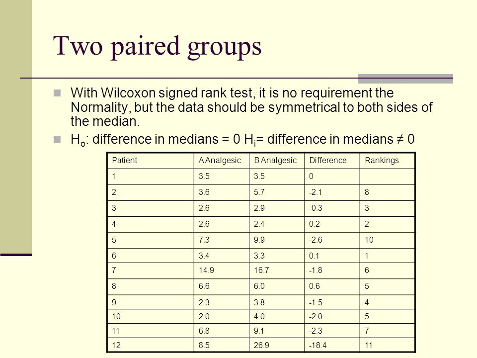 Two paired groups With Wilcoxon signed rank test, it is no requirement the Normality, but the data should be symmetrical to both sides of the median.