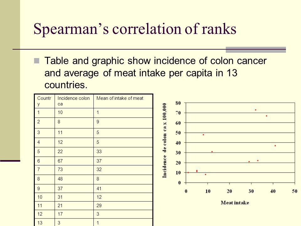 Spearman's correlation of ranks