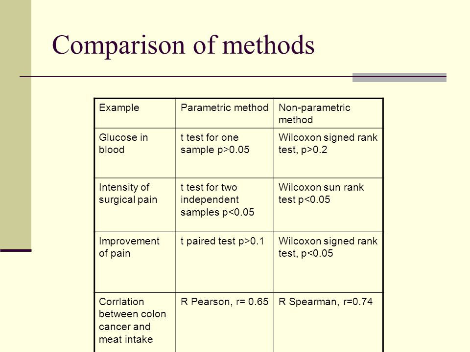 Comparison of methods Example Parametric method Non-parametric method