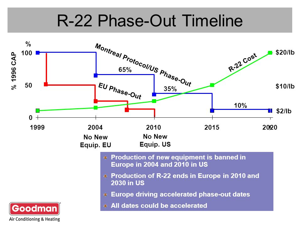 Montreal Protocol/US Phase-Out