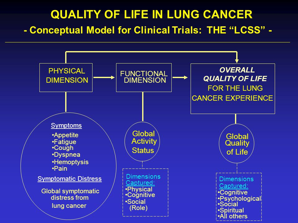 QUALITY OF LIFE IN LUNG CANCER