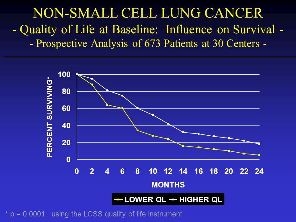 NON-SMALL CELL LUNG CANCER - Quality of Life at Baseline: Influence on Survival - - Prospective Analysis of 673 Patients at 30 Centers -