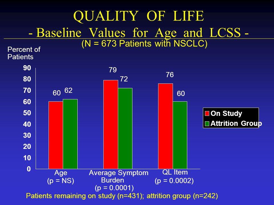 QUALITY OF LIFE - Baseline Values for Age and LCSS -