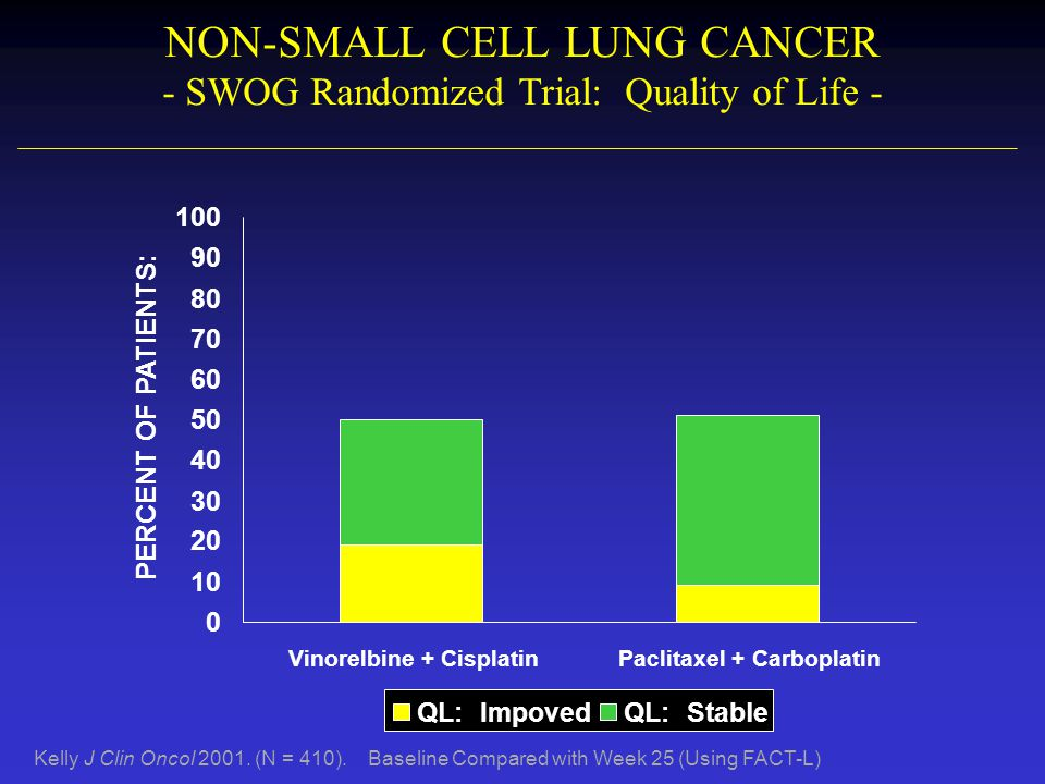 NON-SMALL CELL LUNG CANCER - SWOG Randomized Trial: Quality of Life -