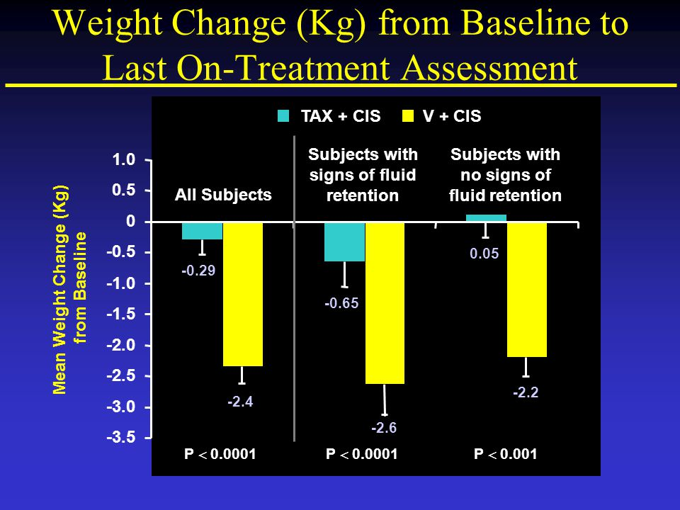 Weight Change (Kg) from Baseline to Last On-Treatment Assessment
