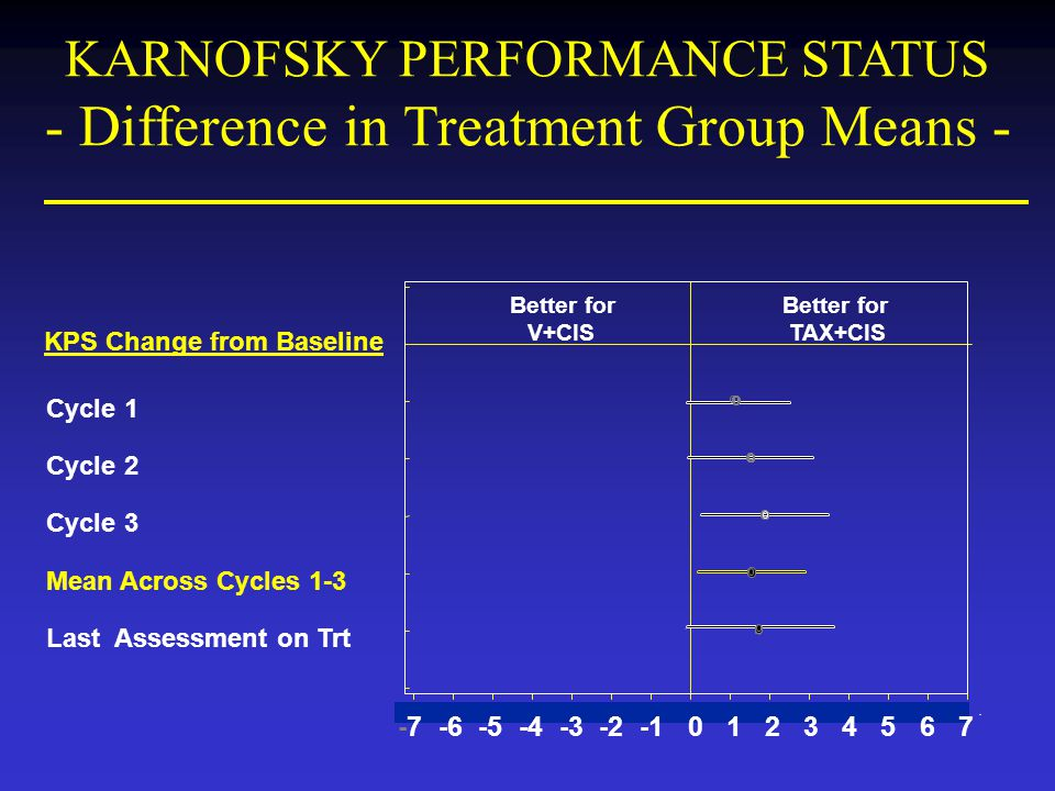 KARNOFSKY PERFORMANCE STATUS - Difference in Treatment Group Means -