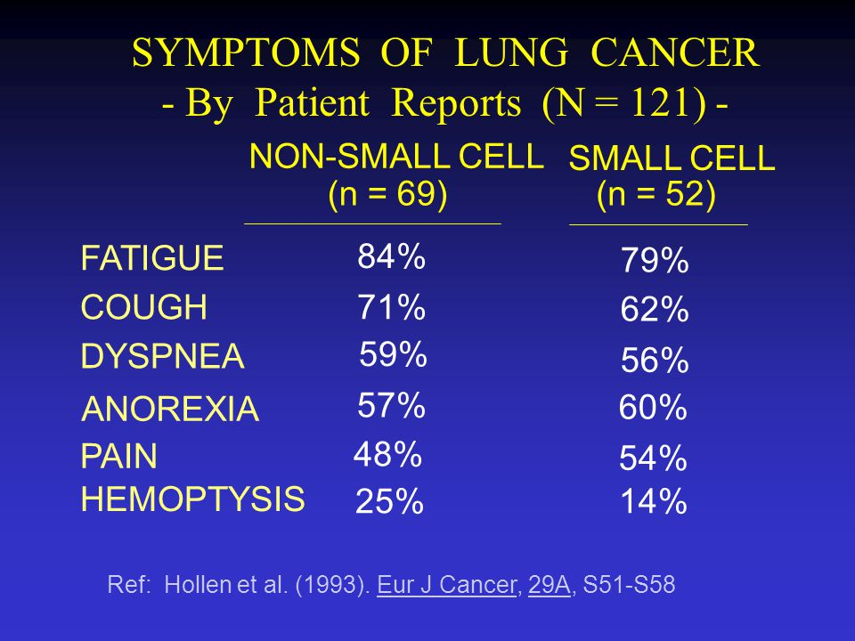 SYMPTOMS OF LUNG CANCER - By Patient Reports (N = 121) -
