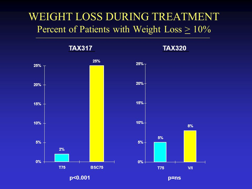 WEIGHT LOSS DURING TREATMENT Percent of Patients with Weight Loss > 10%