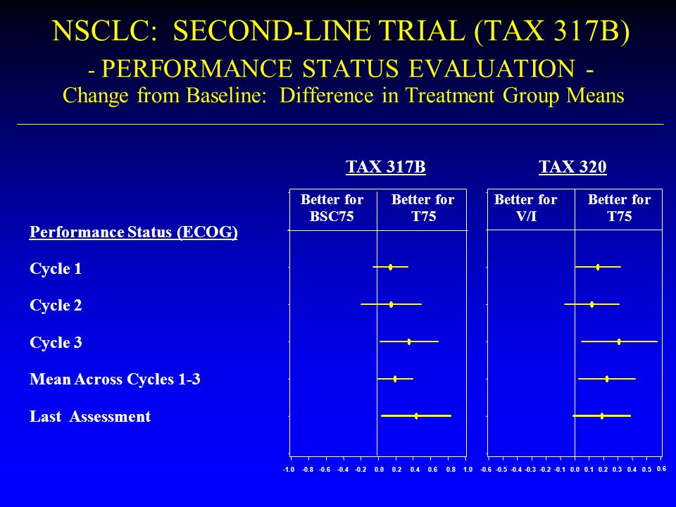 NSCLC: SECOND-LINE TRIAL (TAX 317B) - PERFORMANCE STATUS EVALUATION - Change from Baseline: Difference in Treatment Group Means