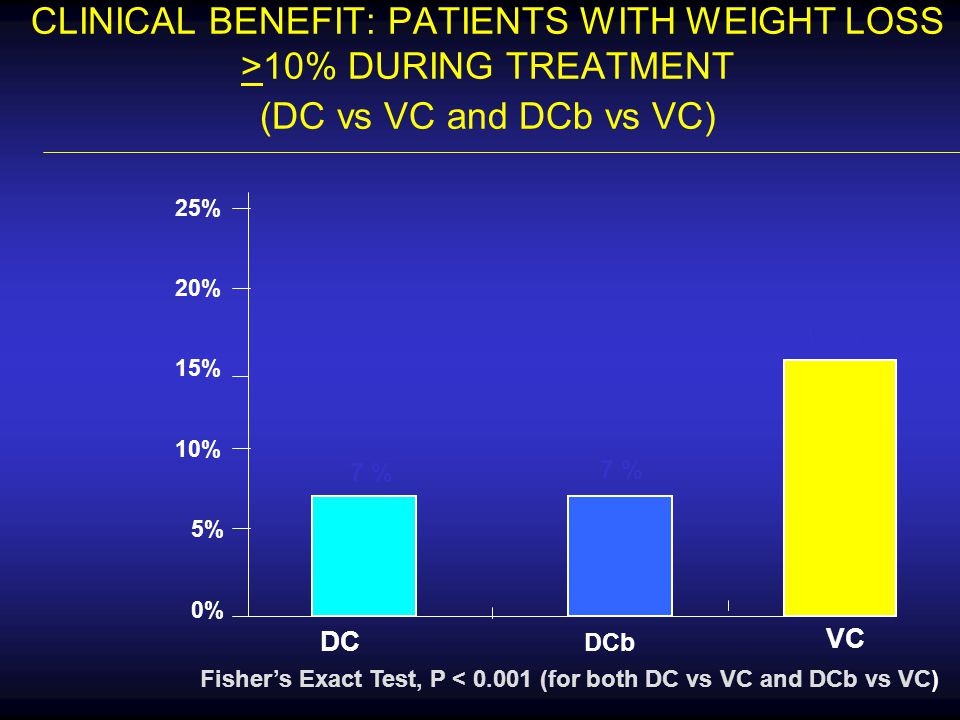CLINICAL BENEFIT: PATIENTS WITH WEIGHT LOSS >10% DURING TREATMENT (DC vs VC and DCb vs VC)