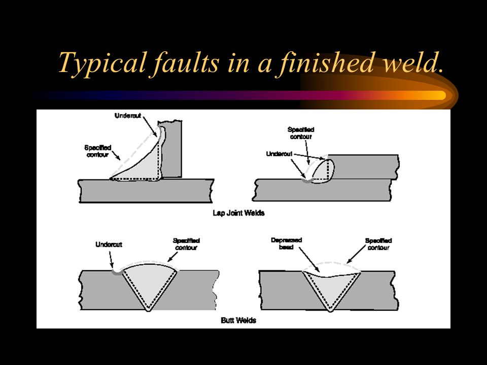 Typical faults in a finished weld.