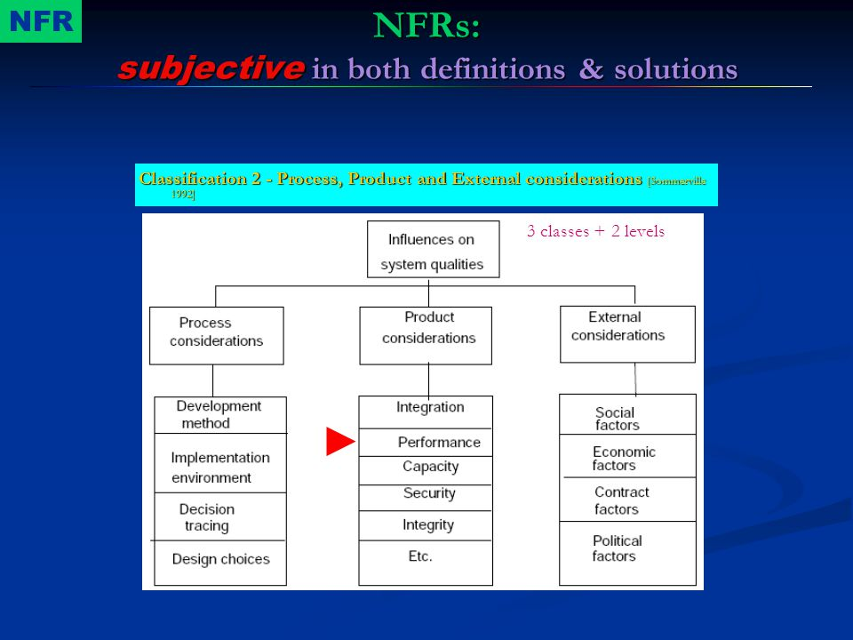 NFRs: subjective in both definitions & solutions