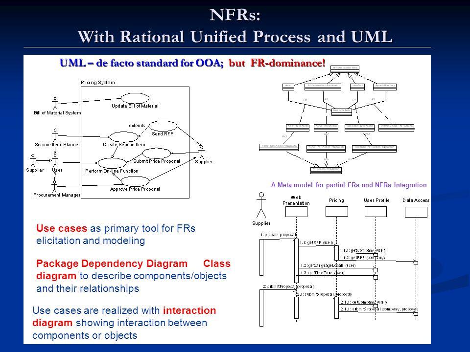 UML – de facto standard for OOA; but FR-dominance!
