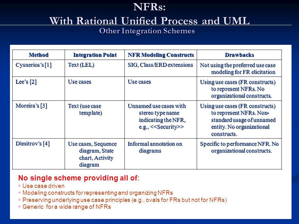 Other Integration Schemes