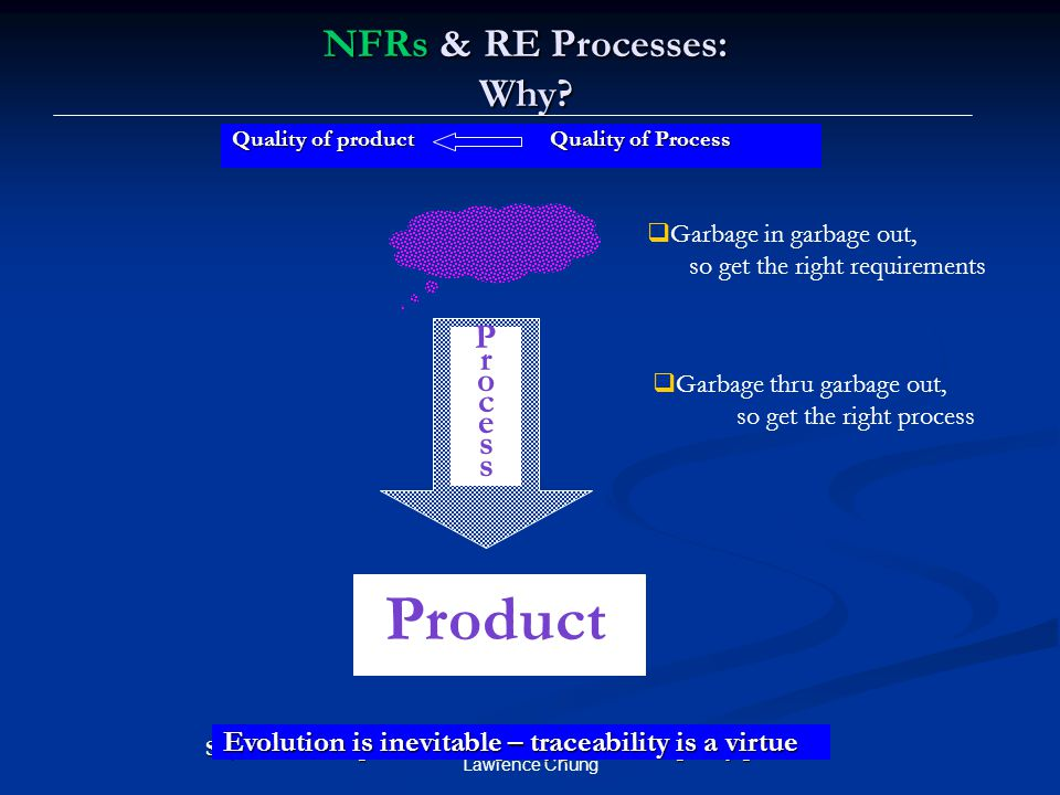 NFRs & RE Processes: Why