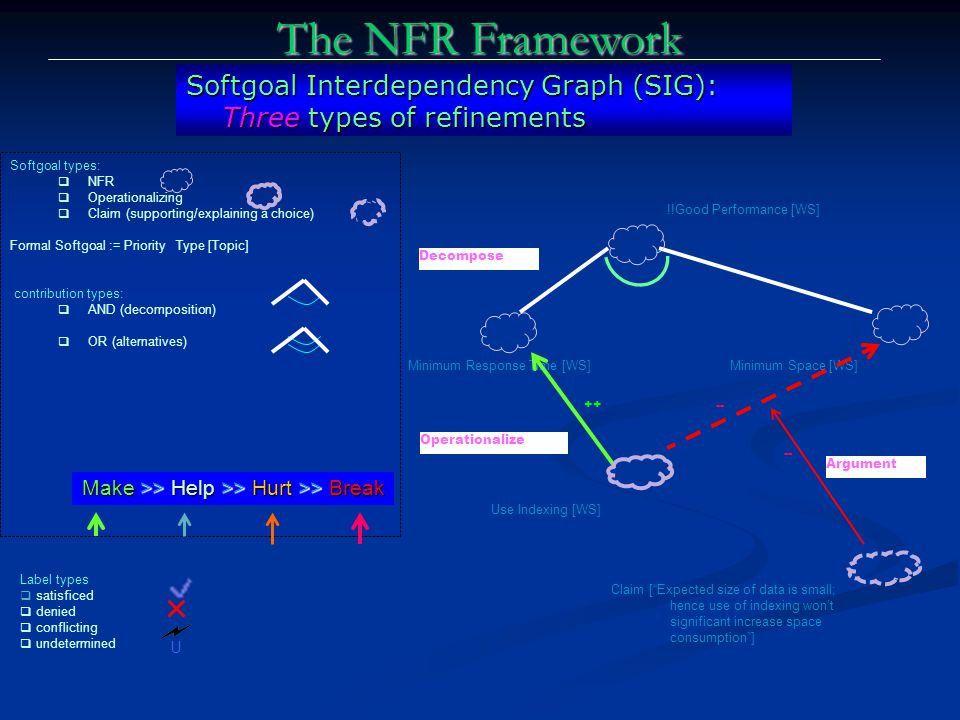 The NFR Framework Softgoal Interdependency Graph (SIG): Three types of refinements. Softgoal types: