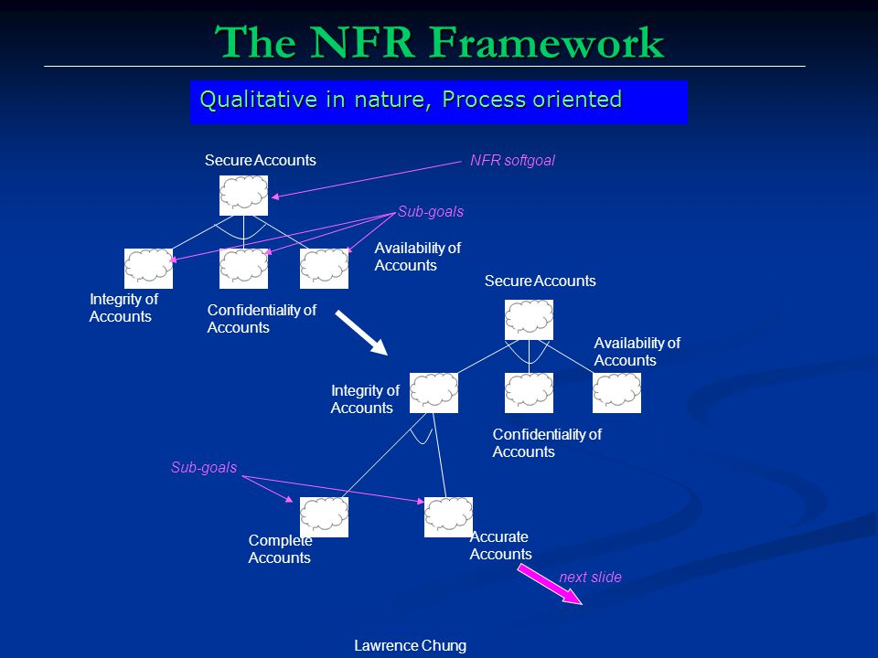 The NFR Framework Qualitative in nature, Process oriented