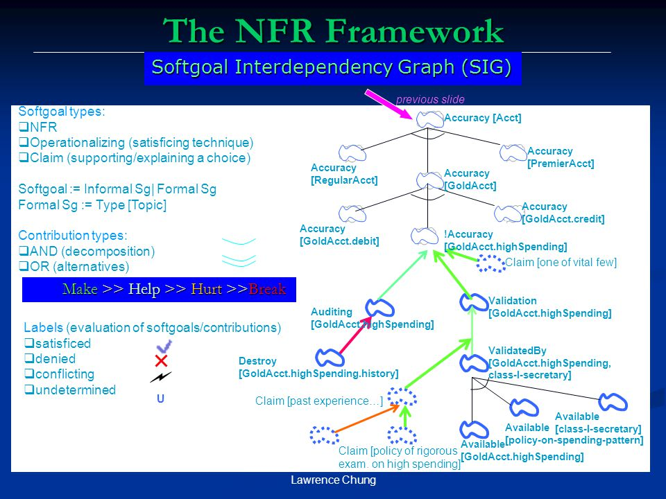 The NFR Framework Softgoal Interdependency Graph (SIG)