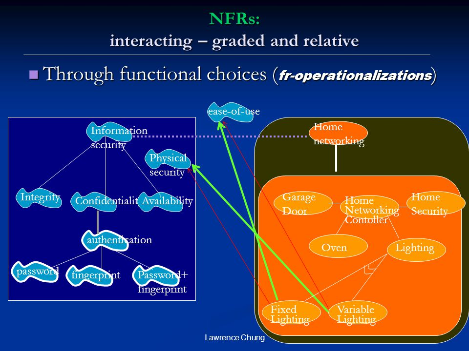 NFRs: interacting – graded and relative