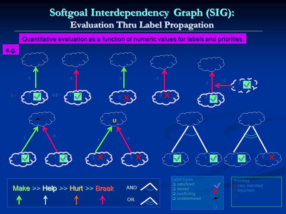 Softgoal Interdependency Graph (SIG): Evaluation Thru Label Propagation