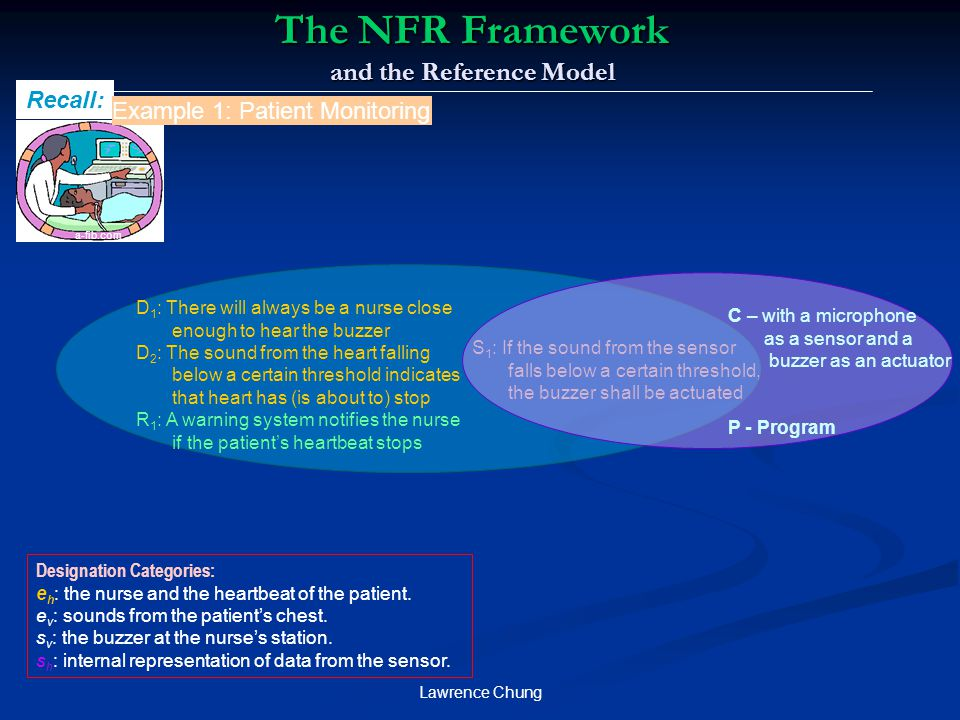 The NFR Framework and the Reference Model