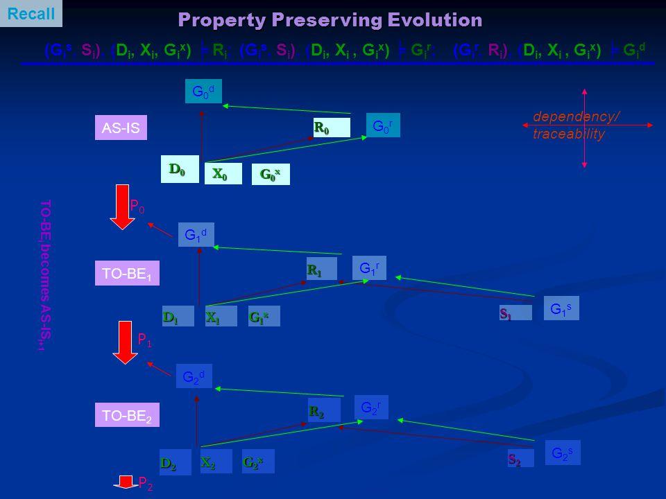 Property Preserving Evolution