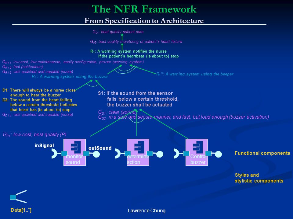 The NFR Framework From Specification to Architecture