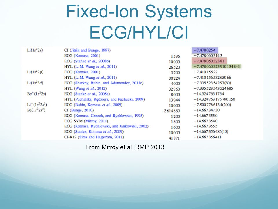 Fixed-Ion Systems ECG/HYL/CI