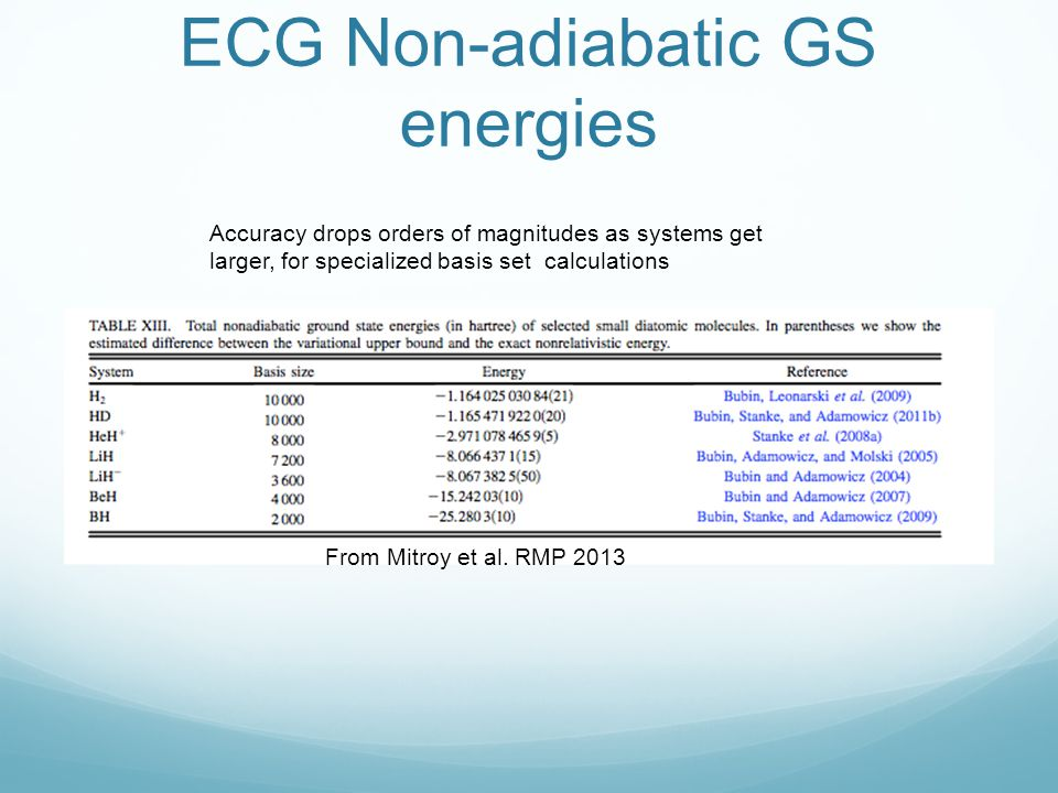 ECG Non-adiabatic GS energies