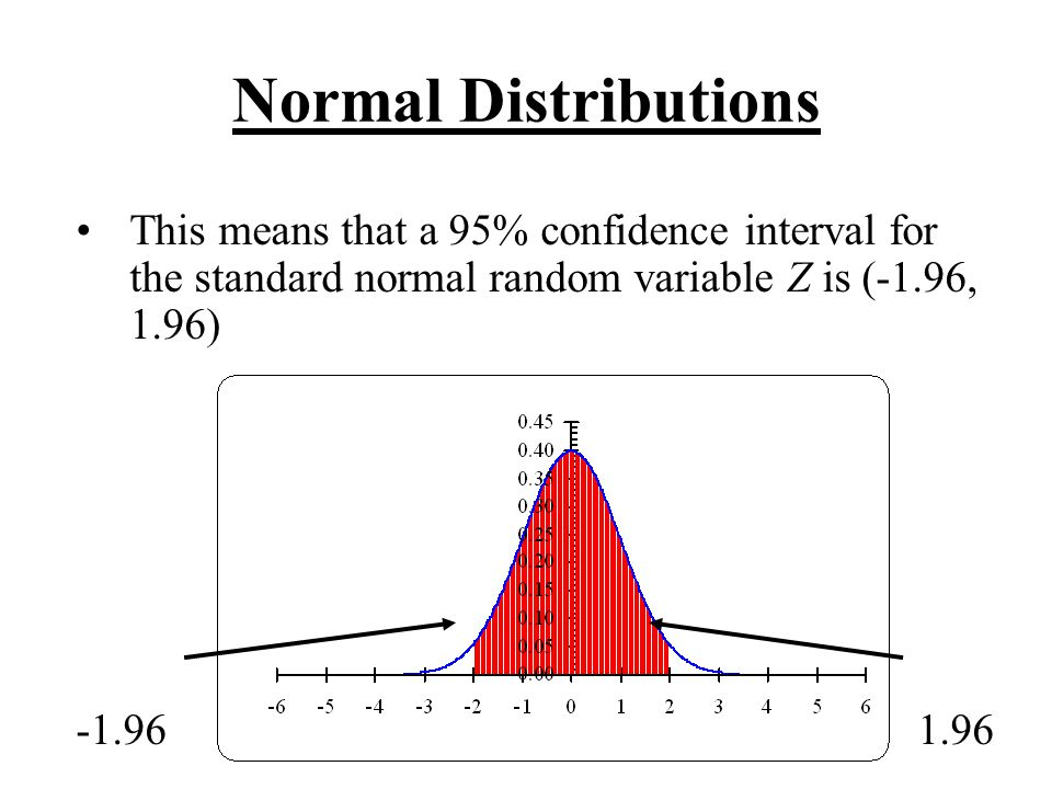 Normal Distributions This means that a 95% confidence interval for the standard normal random variable Z is (-1.96, 1.96)