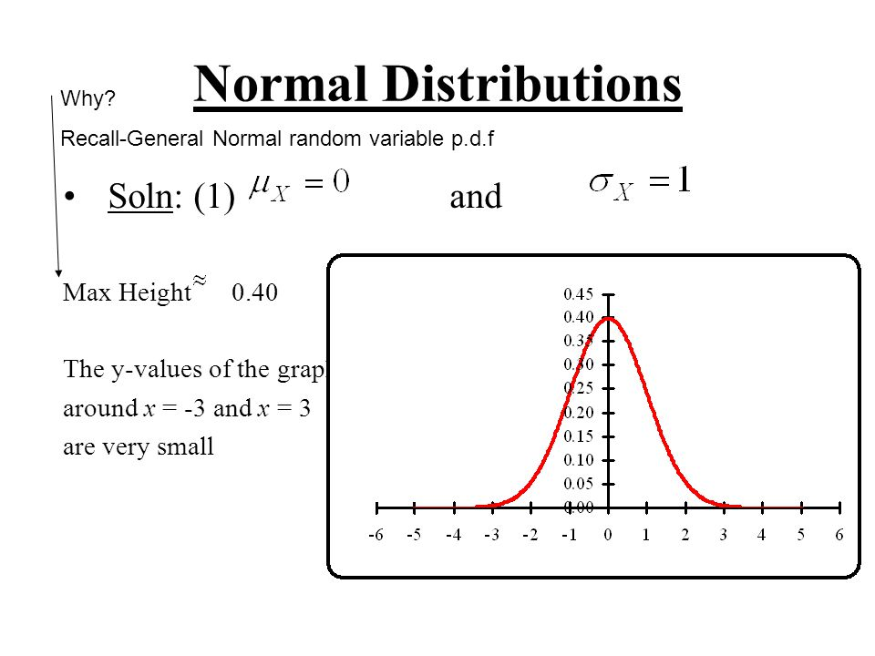 Normal Distributions Soln: (1) and Max Height 0.40