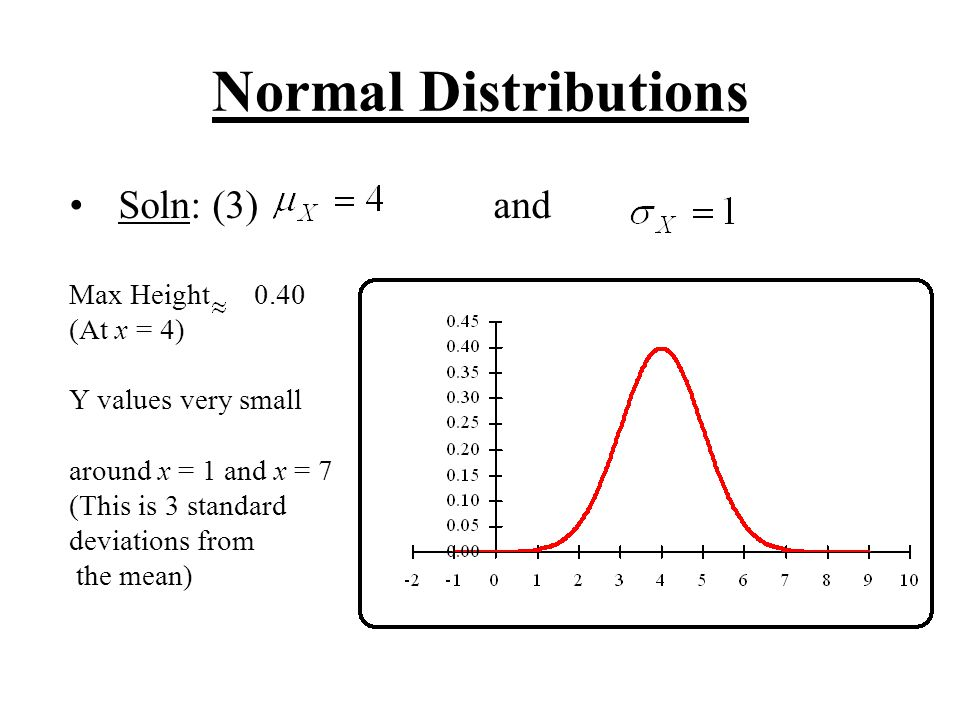 Normal Distributions Soln: (3) and Max Height 0.40 (At x = 4)