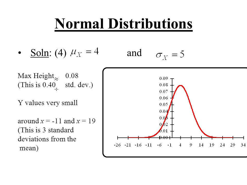 Normal Distributions Soln: (4) and Max Height 0.08