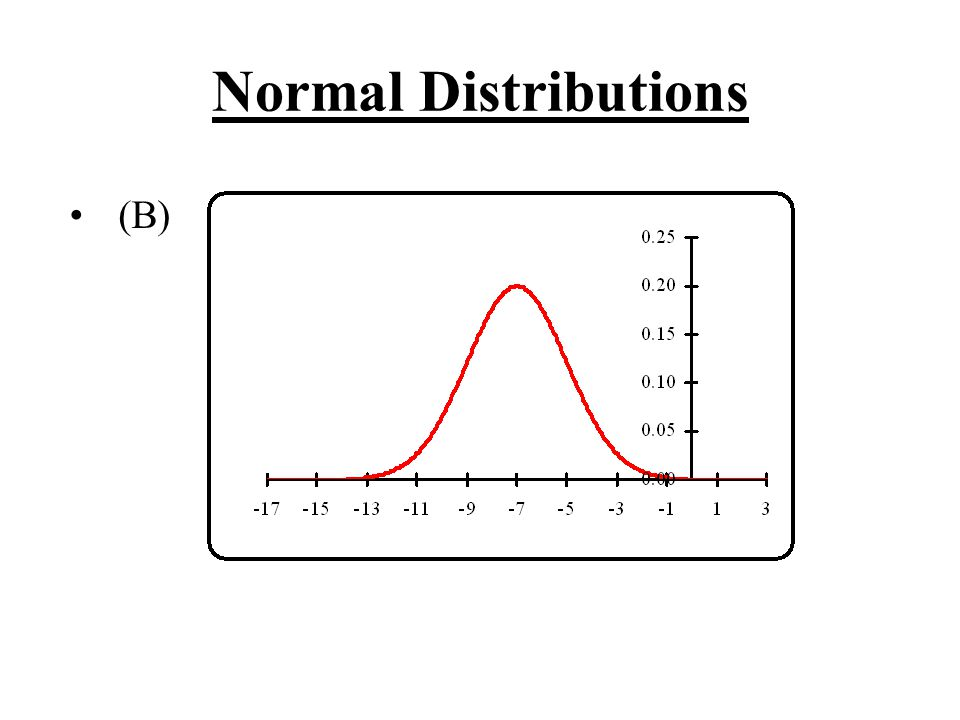 Normal Distributions (B)