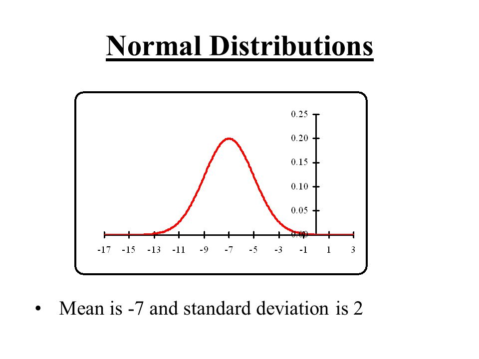 Normal Distributions Mean is -7 and standard deviation is 2