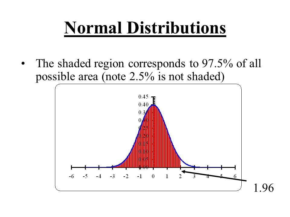 Normal Distributions The shaded region corresponds to 97.5% of all possible area (note 2.5% is not shaded)