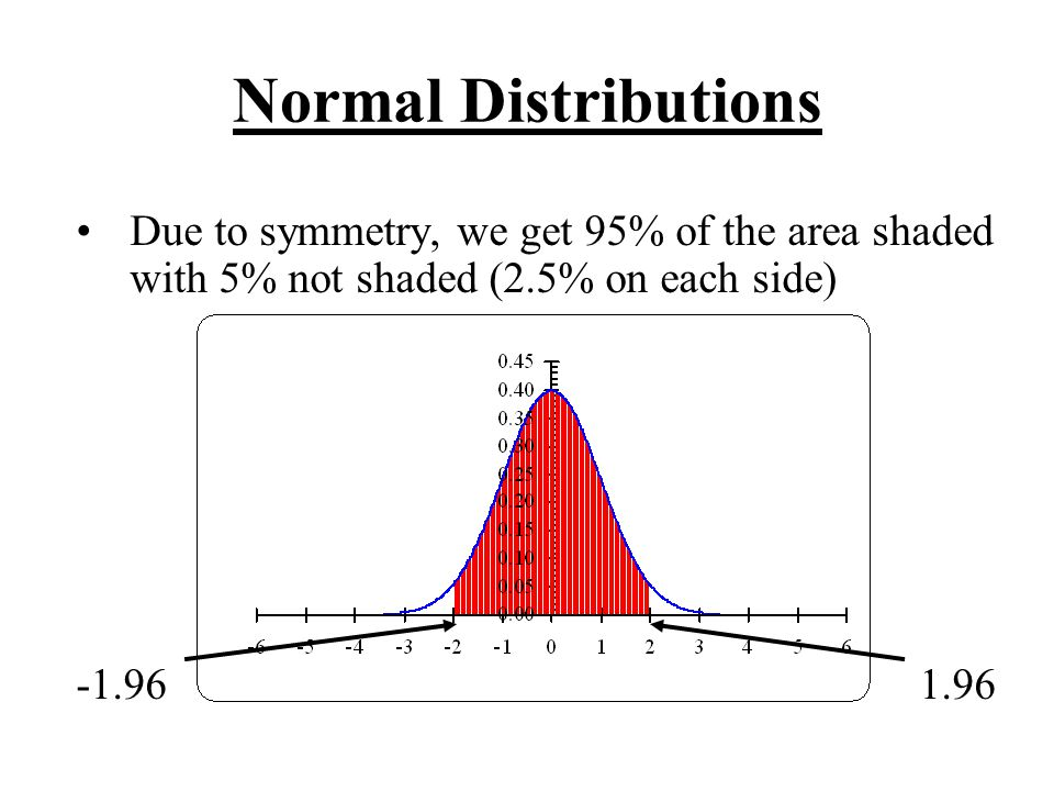 Normal Distributions Due to symmetry, we get 95% of the area shaded with 5% not shaded (2.5% on each side)
