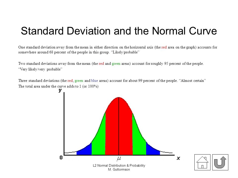 Standard Deviation and the Normal Curve